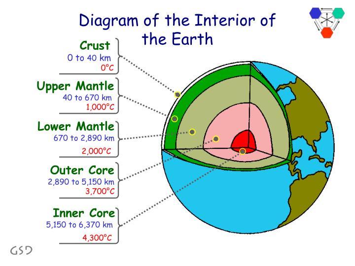 Diagram of the Interior of