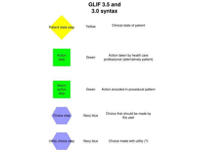 GLIF 3.5 and 3.0 syntax