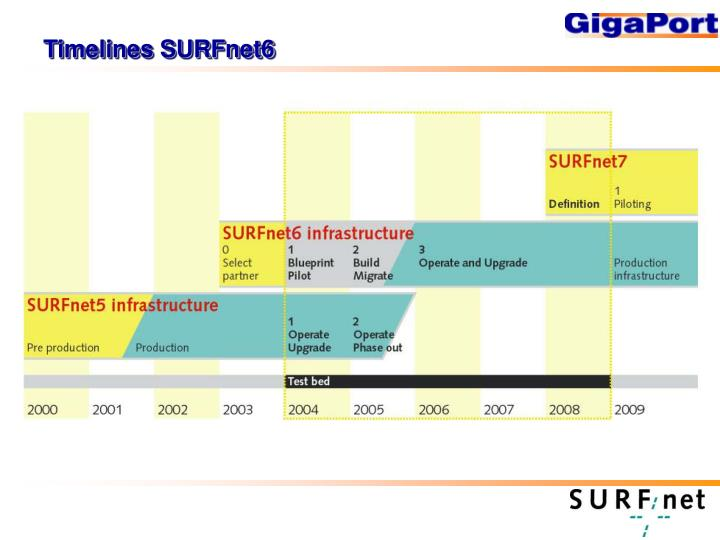 Timelines SURFnet6