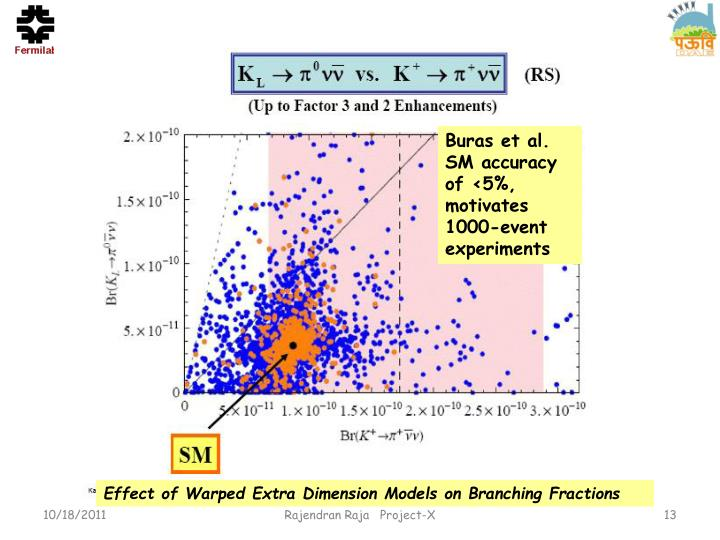 Buras et al.  SM accuracy of <5%, motivates 1000-event experiments