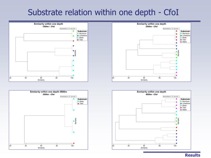 Substrate relation within one depth - CfoI