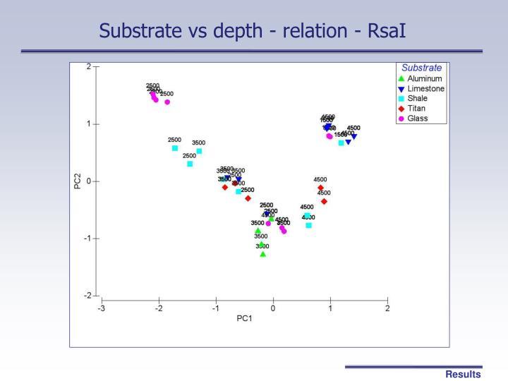 Substrate vs depth - relation - RsaI