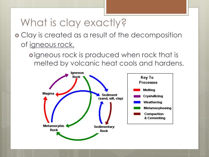 What is clay exactly?