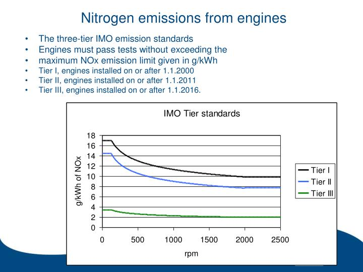 Nitrogen emissions from engines