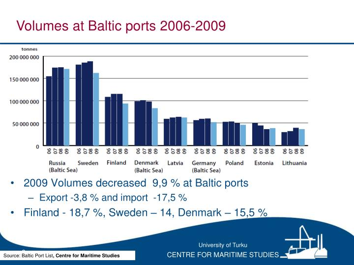 2009 Volumes decreased  9,9 % at Baltic ports