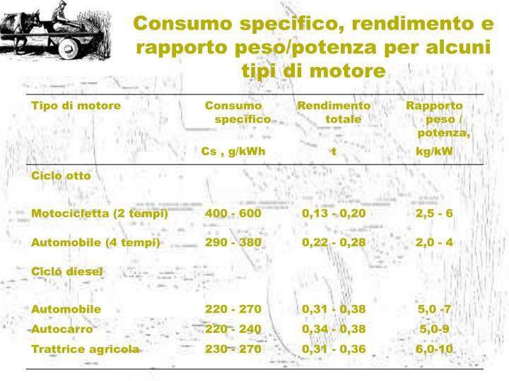 Consumo specifico, rendimento e rapporto peso/potenza per alcuni tipi di motore