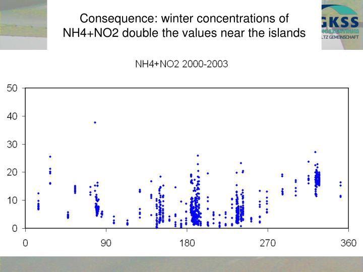 Consequence: winter concentrations of NH4+NO2 double the values near the islands