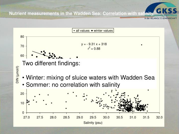 Nutrient measurements in the Wadden Sea: Correlation with salinity.