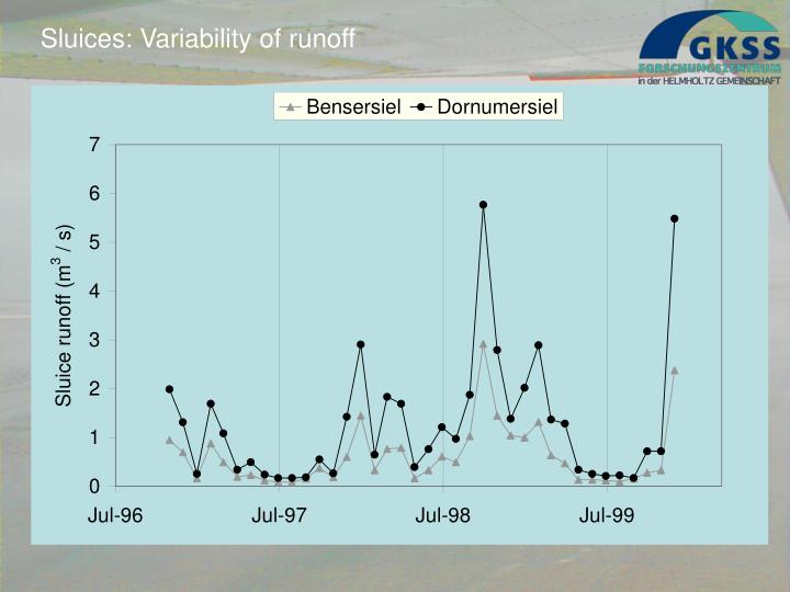 Sluices: Variability of runoff
