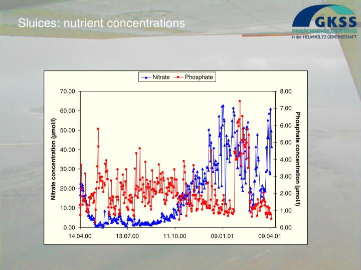 Sluices: nutrient concentrations