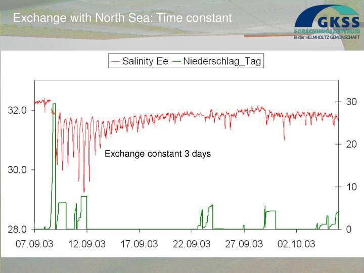 Exchange with North Sea: Time constant