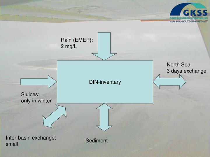 Rain (EMEP):