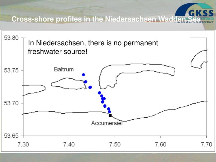 Cross-shore profiles in the Niedersachsen Wadden Sea