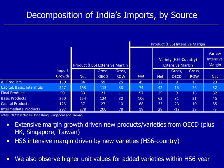 Decomposition of India's Imports, by Source