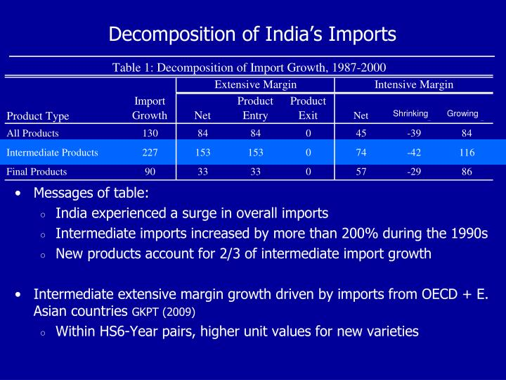 Decomposition of India's Imports