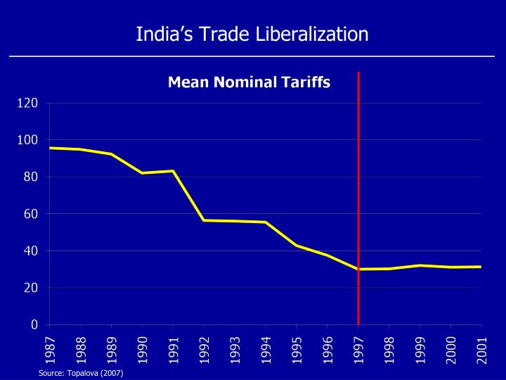 India's Trade Liberalization