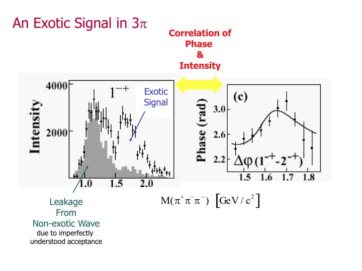 An Exotic Signal in 3