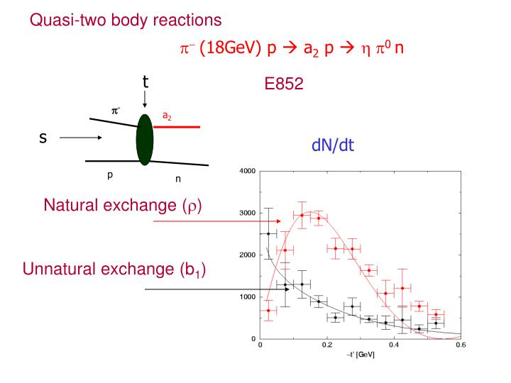 Quasi-two body reactions