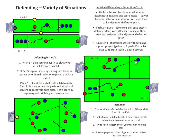 Defending – Variety of Situations