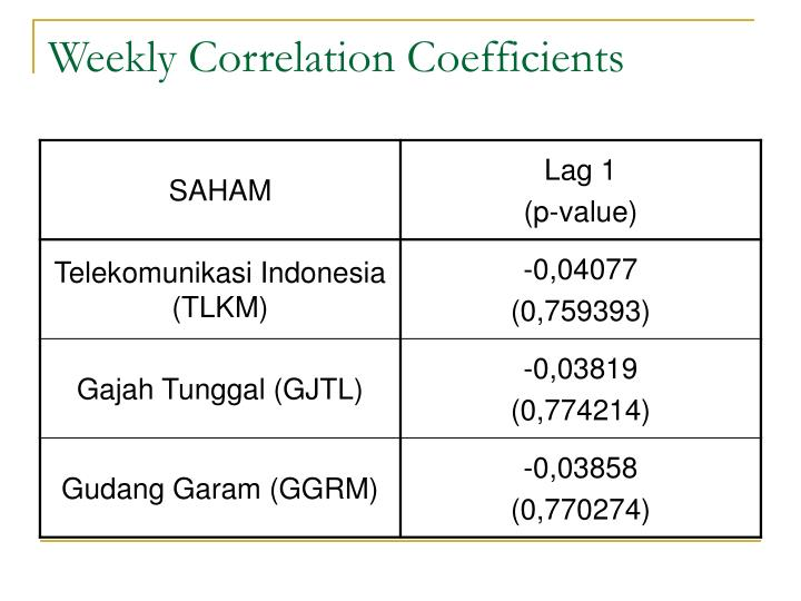 Weekly Correlation Coefficients
