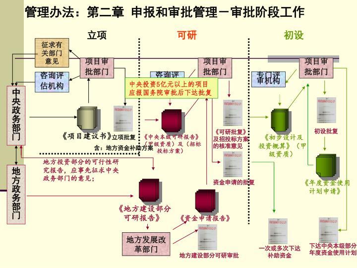 管理办法:第二章 申报和审批管理-审批阶段工作