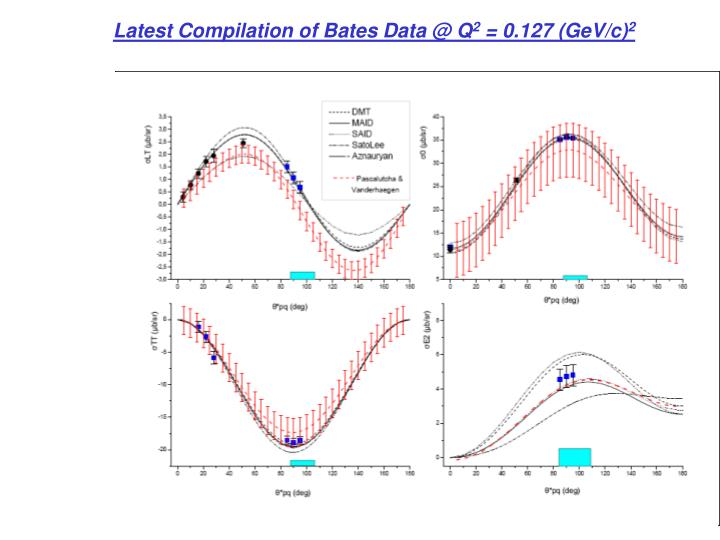 Latest Compilation of Bates Data @ Q