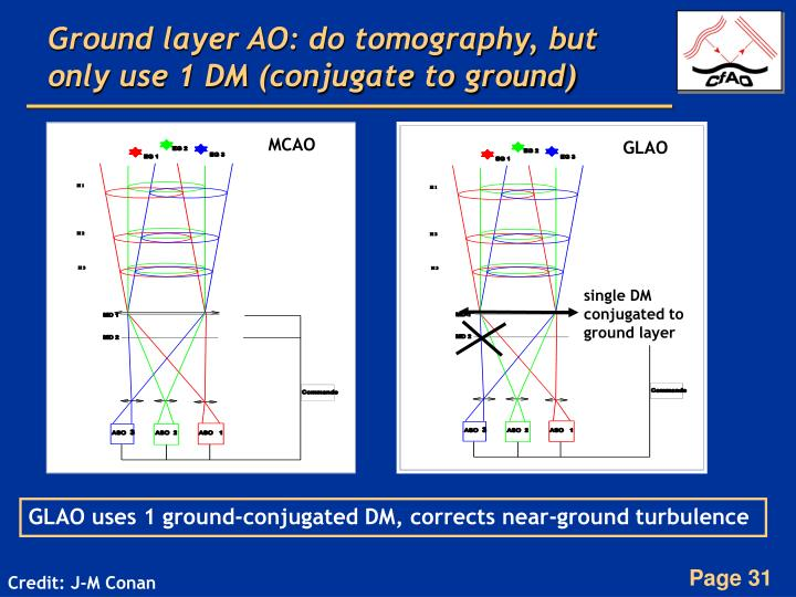 Ground layer AO: do tomography, but only use 1 DM (conjugate to ground)
