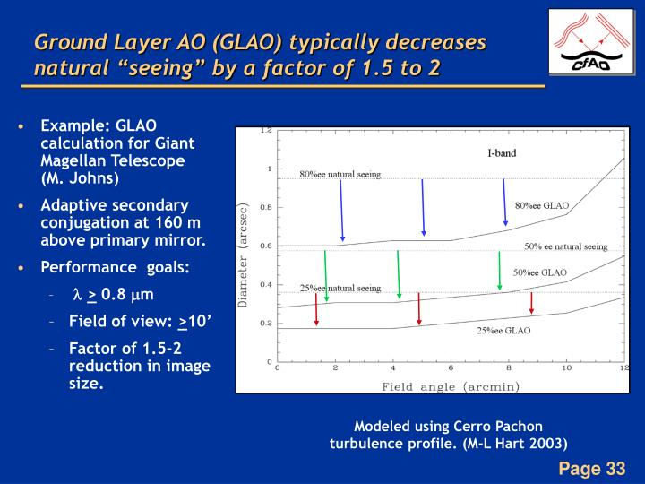 "Ground Layer AO (GLAO) typically decreases natural ""seeing"" by a factor of 1.5 to 2"