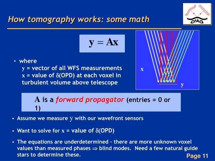 How tomography works: some math