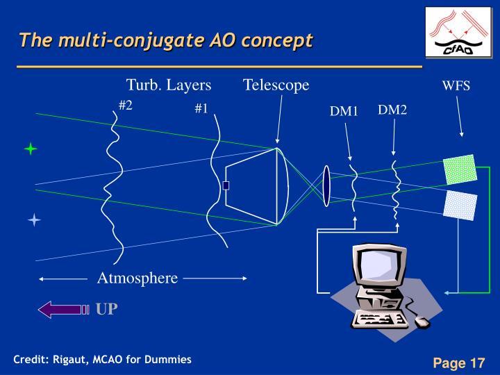 The multi-conjugate AO concept