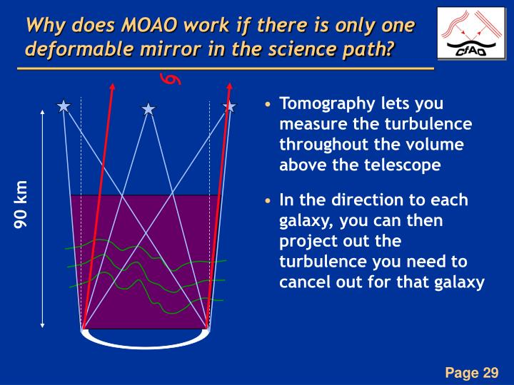Why does MOAO work if there is only one deformable mirror in the science path?