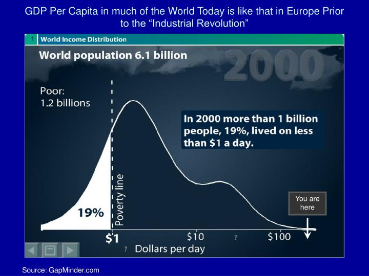 """GDP Per Capita in much of the World Today is like that in Europe Prior to the """"Industrial Revolution"""""""