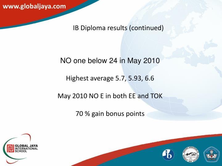 IB Diploma results (continued)