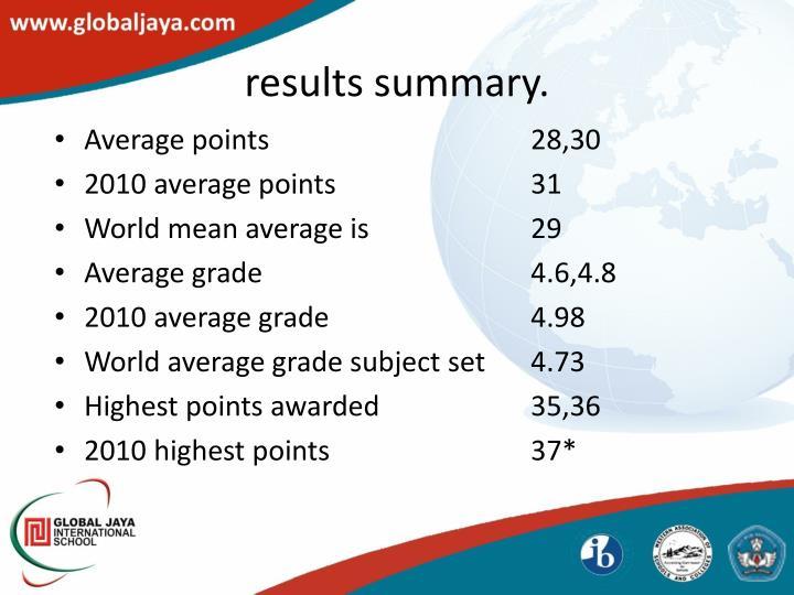 results summary.