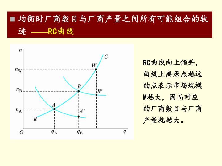 均衡时厂商数目与厂商产量之间所有可能组合的轨迹