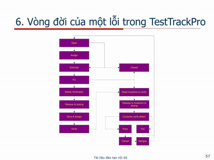 6. Vòng đời của một lỗi trong TestTrackPro