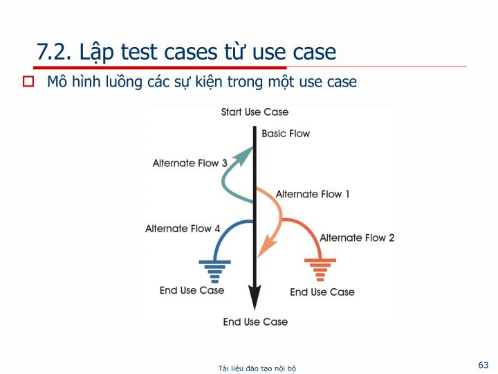7.2. Lập test cases từ use case