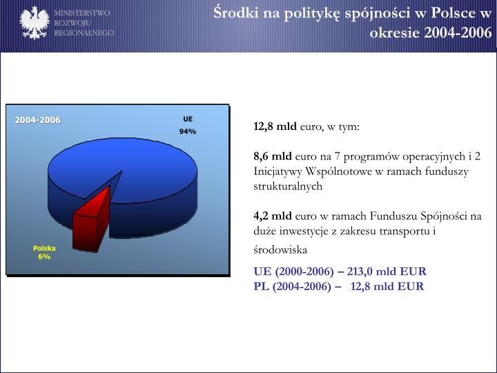 Środki na politykę spójności w Polsce w
