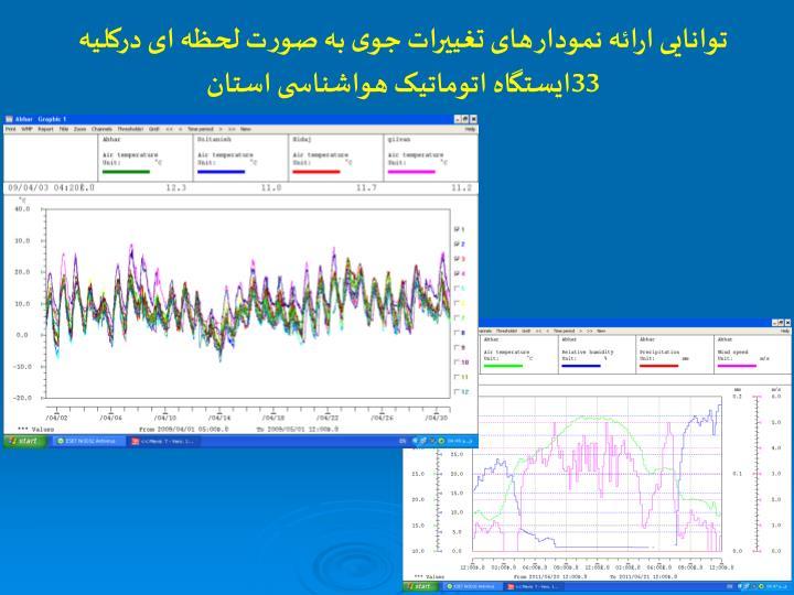 توانایی ارائه نمودار های تغییرات جوی به صورت لحظه ای درکلیه 33ایستگاه اتوماتیک هواشناسی استان