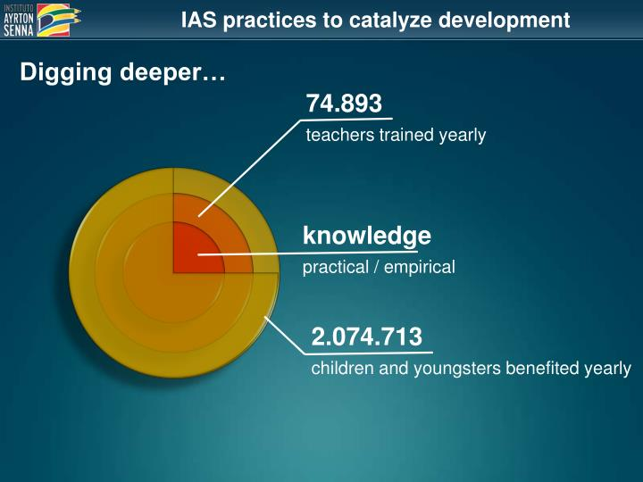 IAS practices to catalyze development