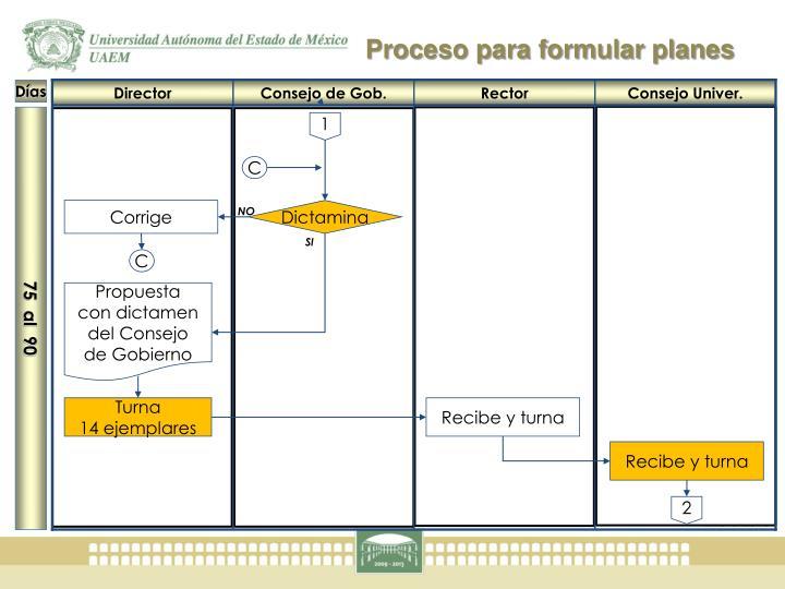 Proceso para formular planes