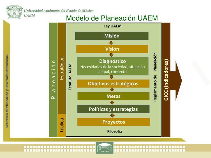 Modelo de Planeación UAEM