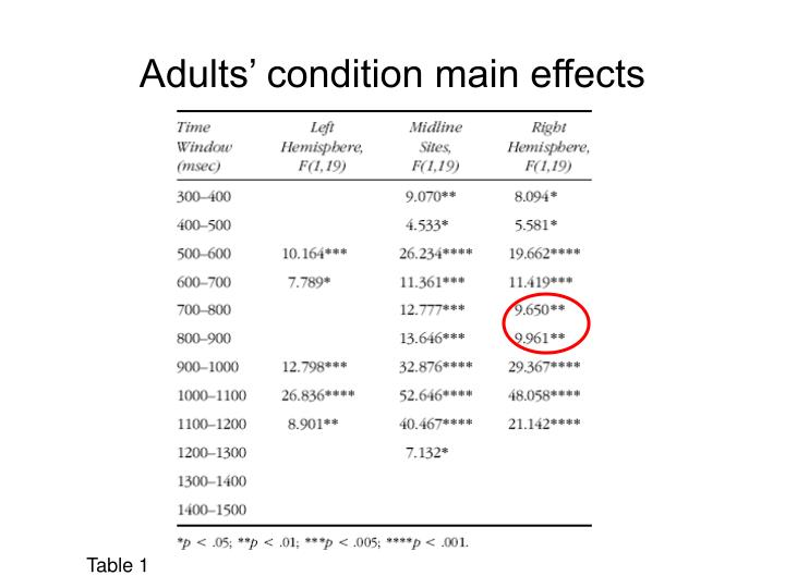 Adults' condition main effects