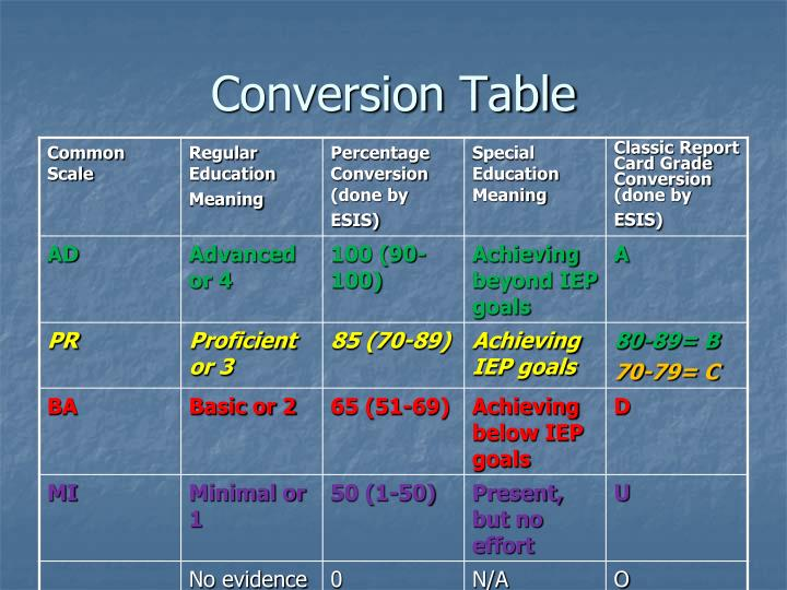 Conversion Table