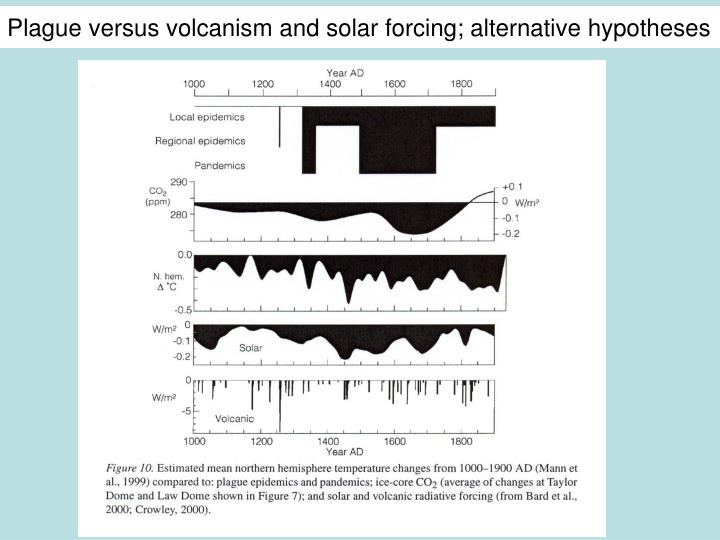 Plague versus volcanism and solar forcing; alternative hypotheses