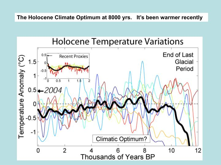 The Holocene Climate Optimum at 8000 yrs.   It's been warmer recently