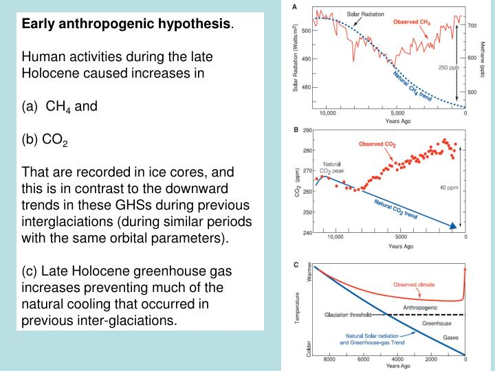 Early anthropogenic hypothesis