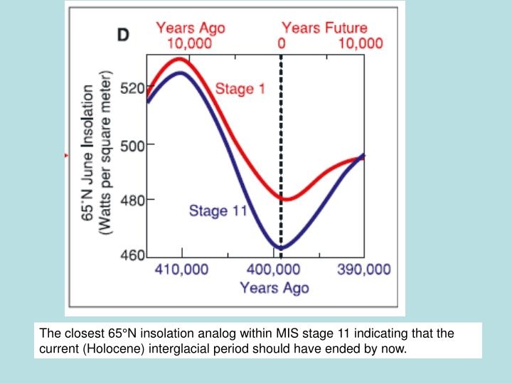 The closest 65°N insolation analog within MIS stage 11 indicating that the current (Holocene) interglacial period should have ended by now.