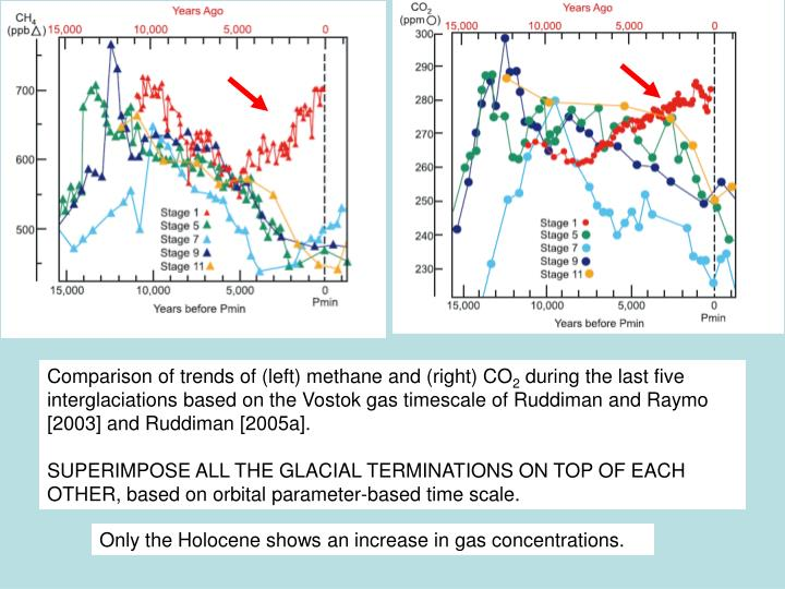 Comparison of trends of (left) methane and (right) CO