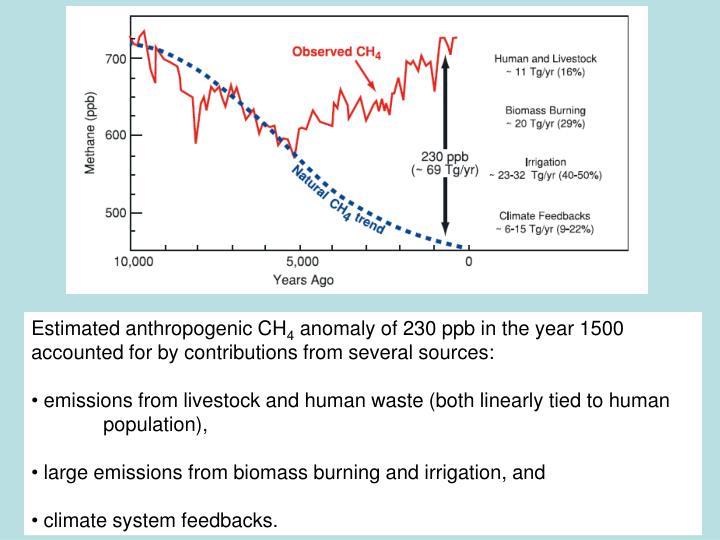 Estimated anthropogenic CH
